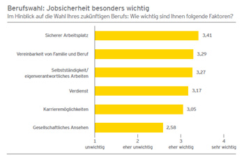Studie_Studenten in Deutschland
