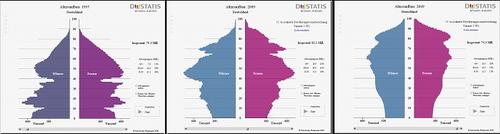 Abb.: Demografische Entwicklung 1955 – 2009 – 2049