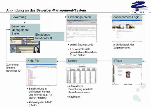 Anbindung_eAssessment_BewerberManagementSysteme