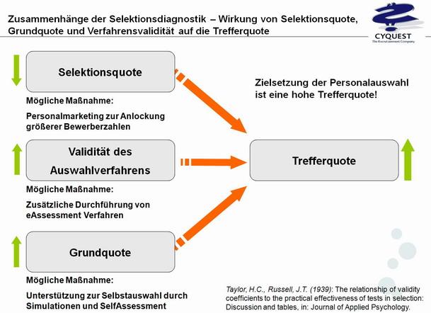 Selektionsdiagnostik_Taylor-Russell-Modell