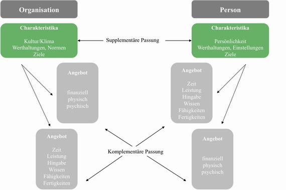 Abb. 2: Passungsebenen und Dimensionen des Person-Organization Fit (Eigene Darstellung nach Kristof, 1996, S.4; Bretz & Judge, 1992, S.19)