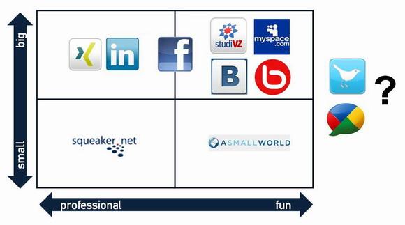 Klassifizierung-von-sozialen-Netzwerken