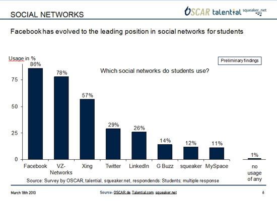 social-media-nutzung-studenten-1