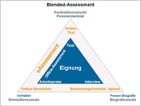 Blended_Assessment