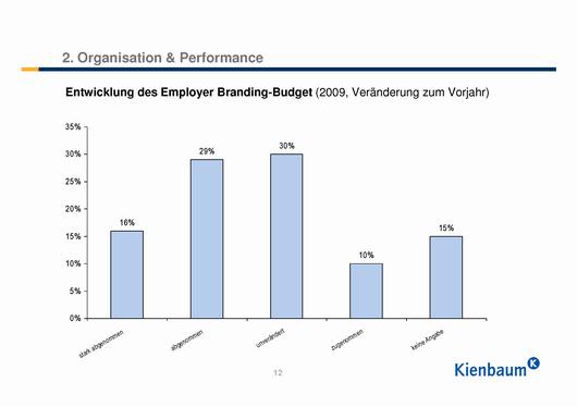 Entwicklung des Employer Branding Budgets