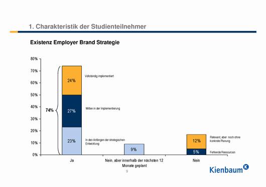 Existenz Employer Branding Strategie