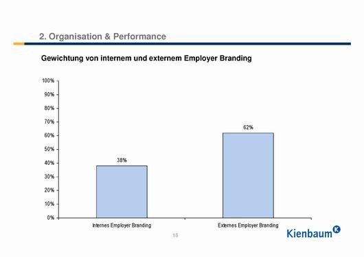 Gewichtung von internem und externem Employer Branding