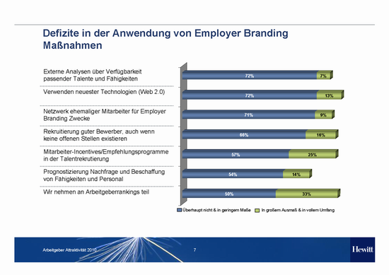 Hewitt_Studie_Employer Branding and Talent Supply Trends 2010_EmployerBranding_Defizite