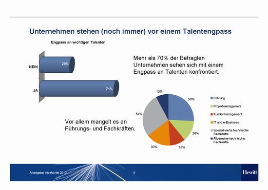 Hewitt_Studie_Employer Branding and Talent Supply Trends 2010_Talentengpass