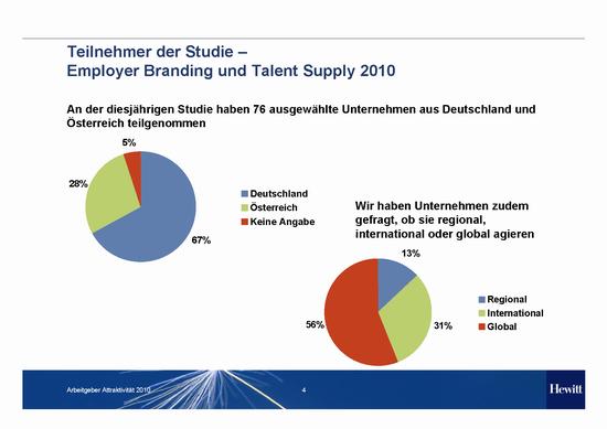 Hewitt_Studie_Employer Branding and Talent Supply Trends 2010_Teilnehmer
