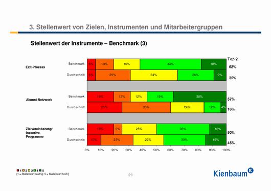 Stellenwert der Employer Branding Instrumente_Benchmark3