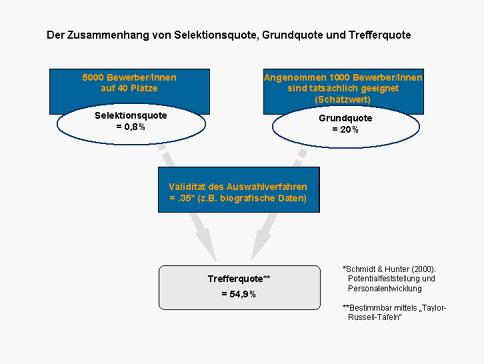 Zusammenhang der Selektionsdiagnostik_1