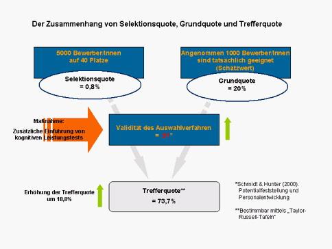 Zusammenhang der Selektionsdiagnostik_2
