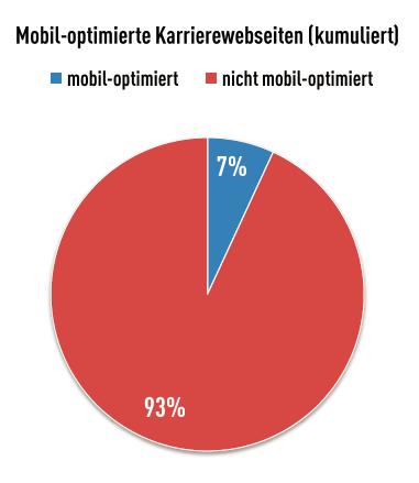mobil_optimierte_karriereseite