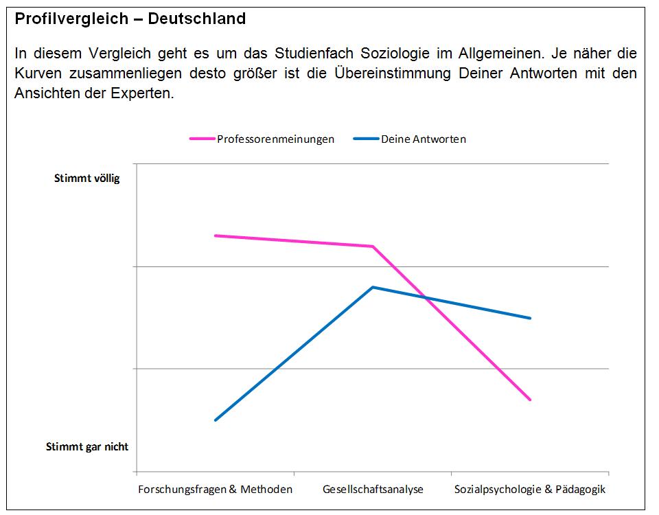 Profilvergleich_Studienerwartungen_Soziologie