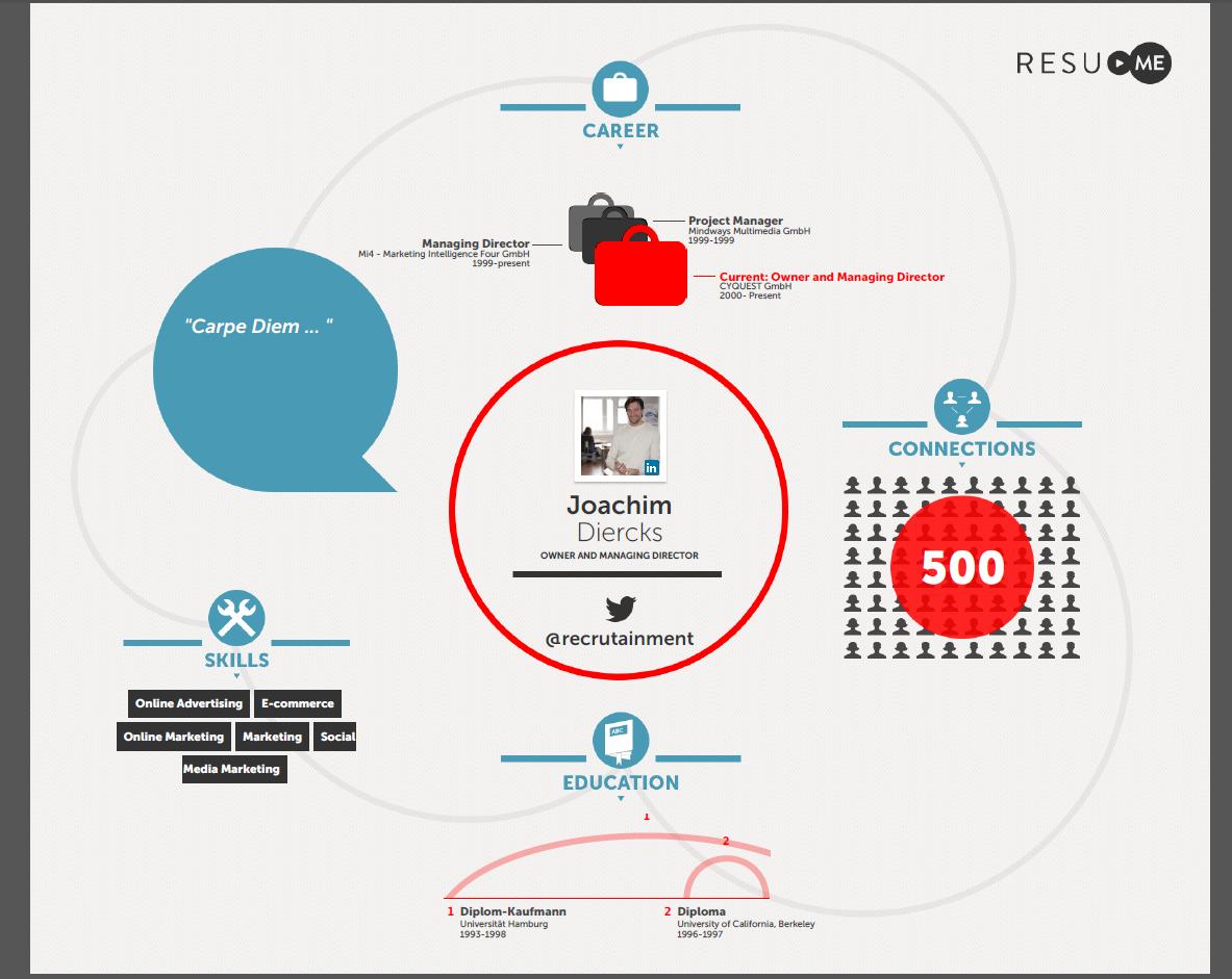 Resume_Video_Infografik
