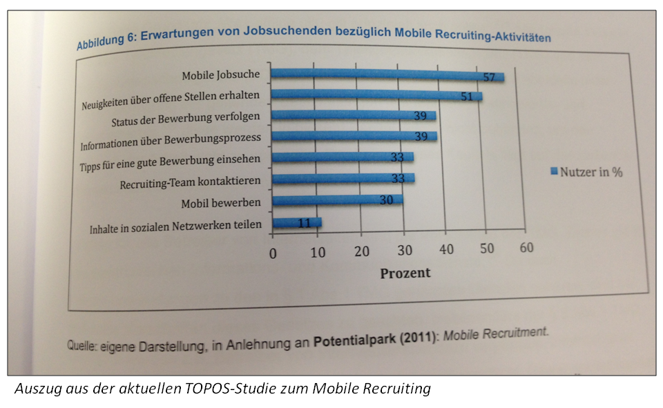 TOPOS_Studie_Mobile_Recruiting_2