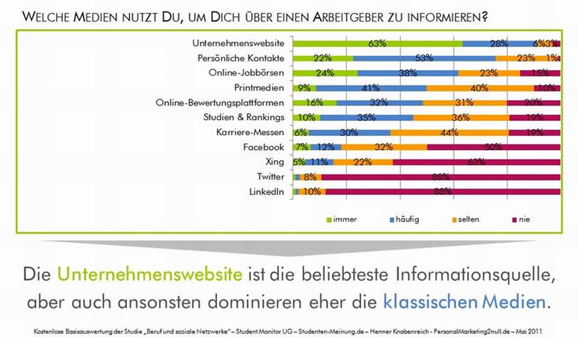 Informationskanäle_Attraktivität