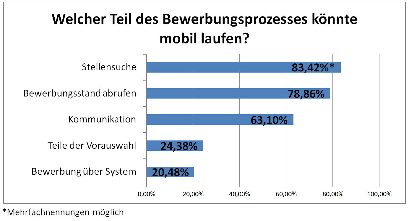 Mobiler_Bewerbungsprozess