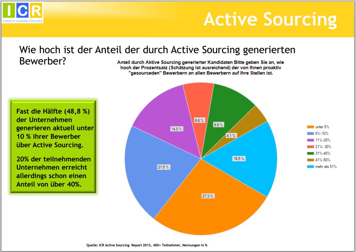 ActiveSourcingReport2013