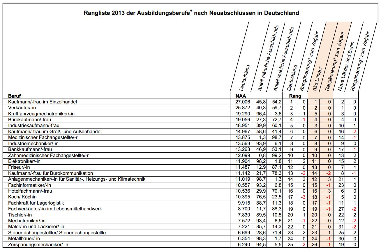 Rangliste_Ausbildungsberufe_2013