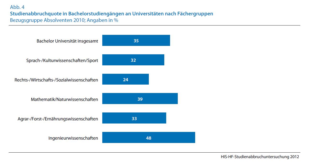 Studienabbruchquoten_Uni
