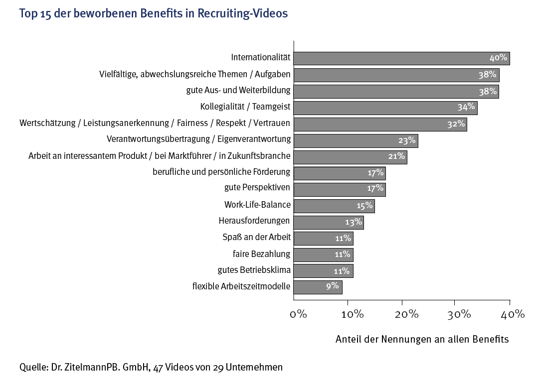 Beworbene_Benefits_Recruiting_Videos