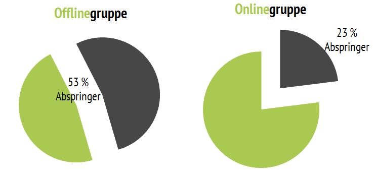 Abspringer_Online_versus_Offline_Test