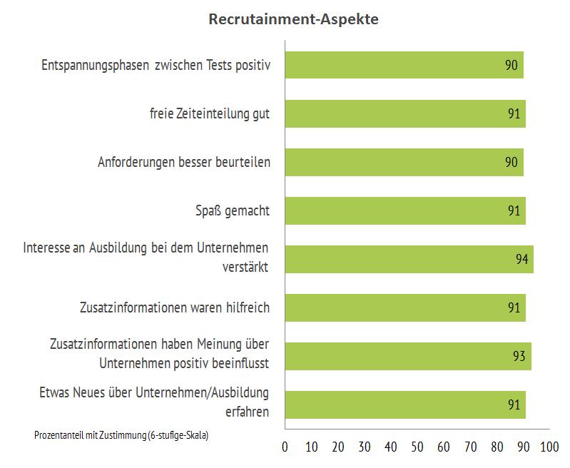 Beurteilung_Recrutainment_Aspekte_Online-Assessment