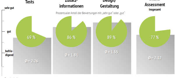 Bewertung_Online-Assessment_Recrutainment