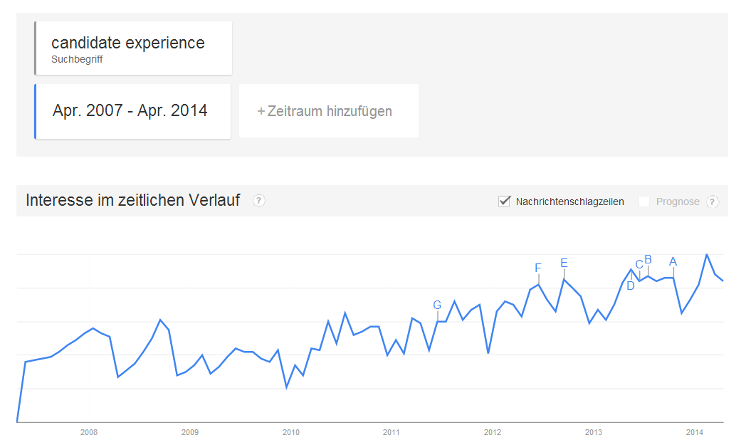 GoogleTrends_on_CandidateExperience