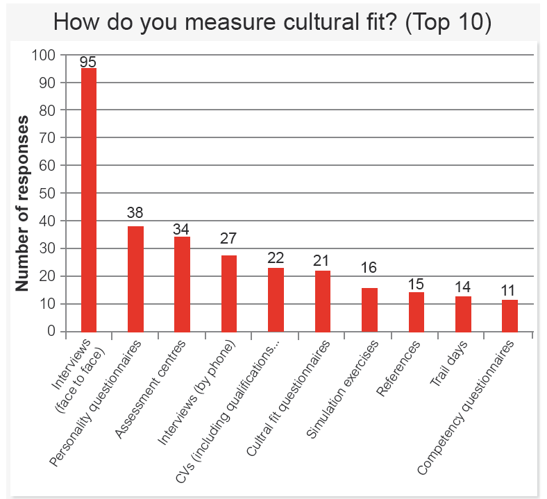 Measuring_Cultural_Fit