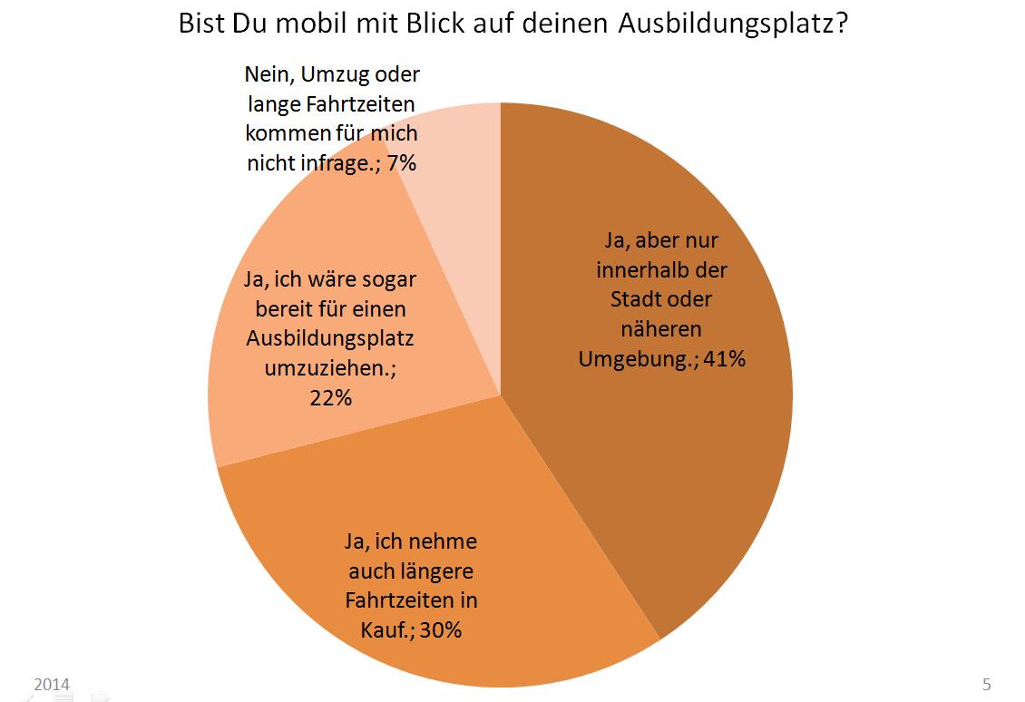 Mobilität_Schüler