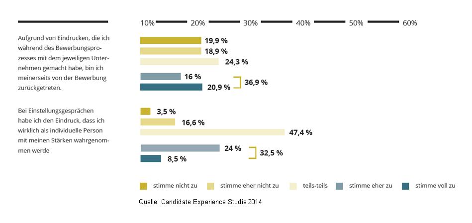 CandidateExperienceStudie4