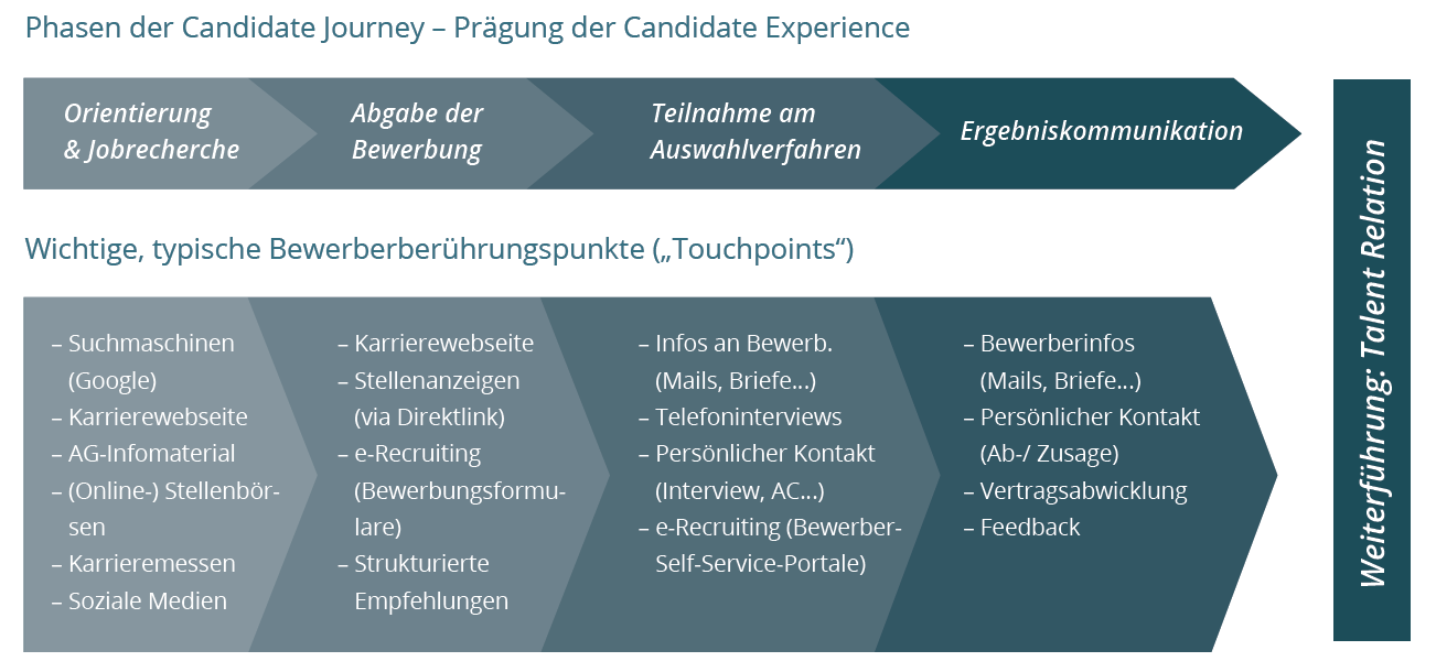 Candidate_Journey