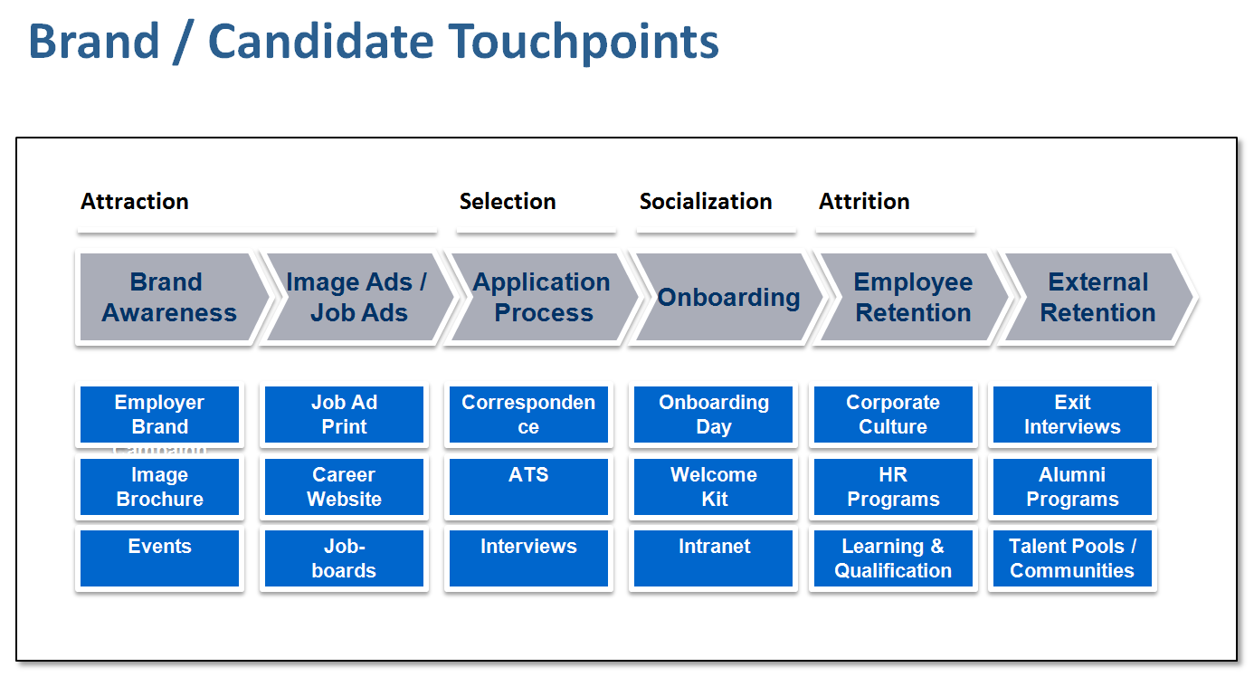 Touchpoints_CandidateExperience