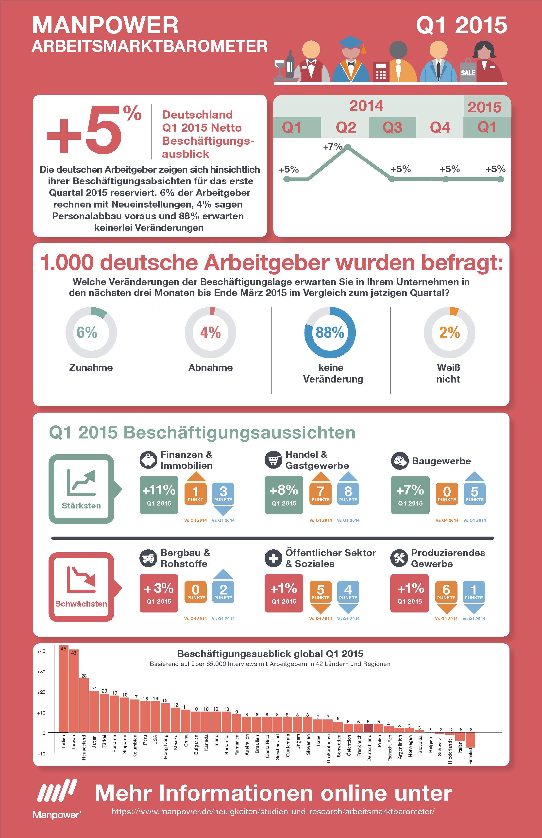 InfoGrafik__Arbeitsmarktbarometer_Q1_2015