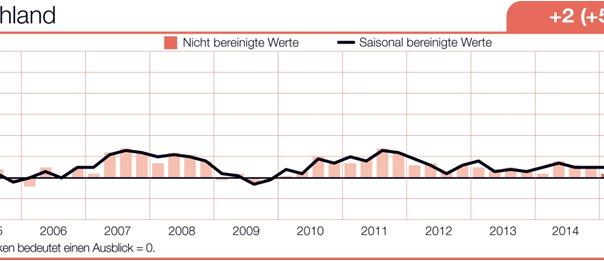 Manpower_Arbeitsmarktbarometer