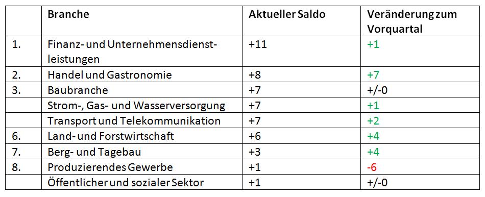 Manpower_Arbeitsmarktbarometer_2
