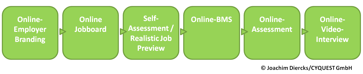 Die-E-Recruiting-Wertschöpfungskette