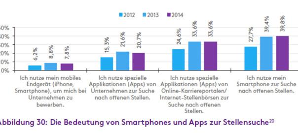 Bedeutung_Smartphone_Jobsuche