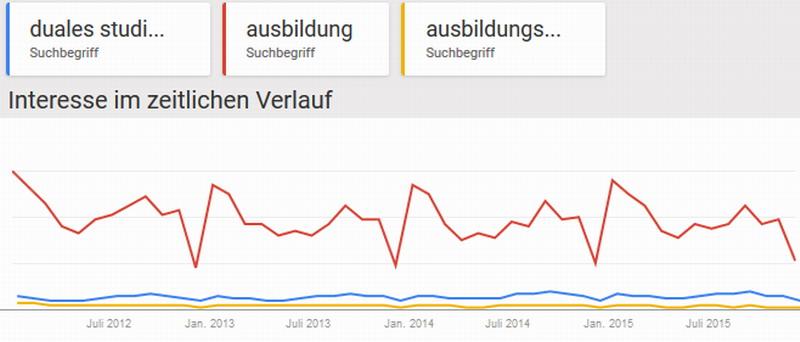 Google-Trends-2012-2015