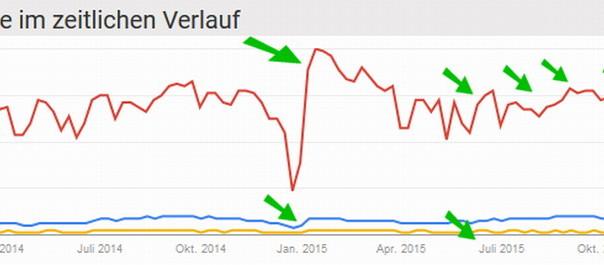 Google-Trends-2014-2015
