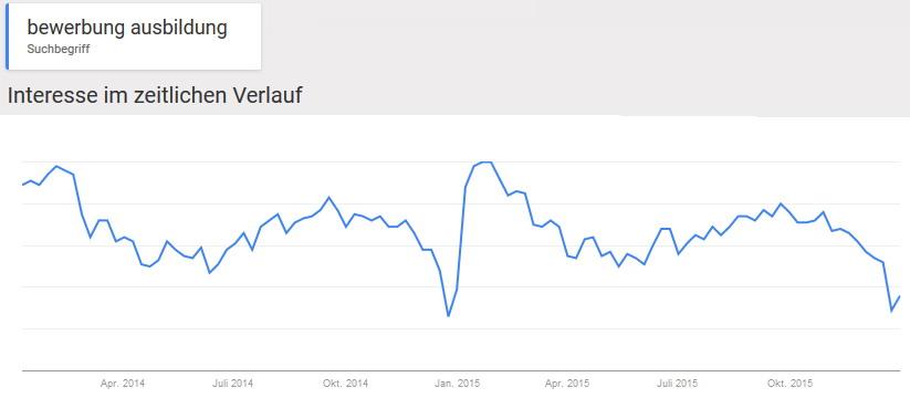 Google-Trends-Bewerbung-Ausbildung