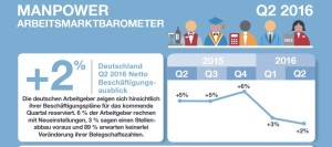 Manpower_ArbeitsmarktbarometerQ216