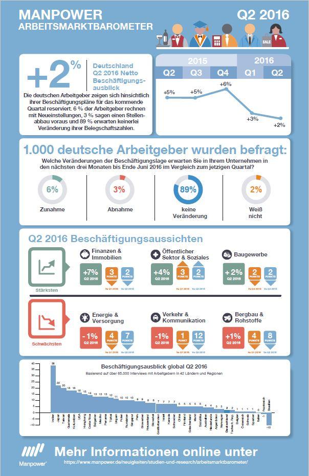 Manpower_Arbeitsmarktbarometer_Q216