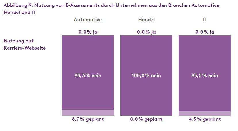 E-Assessment_Handel