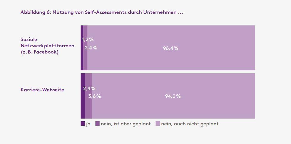SelfAssessments_Unternehmen