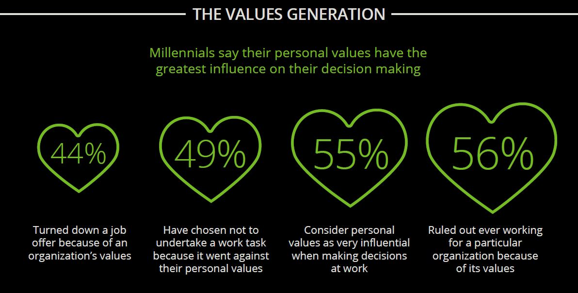 Millenial_Deloitte_Values