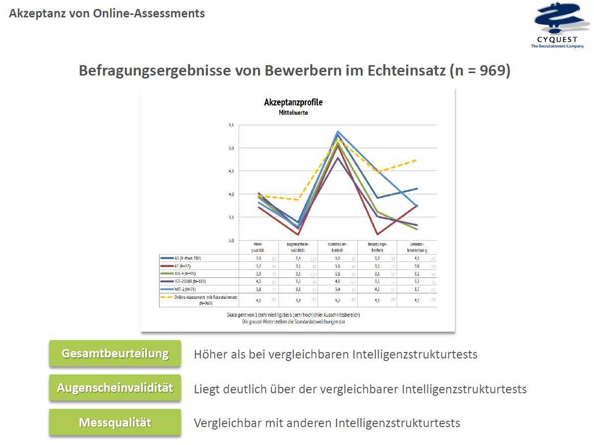 akzeptanz_onlineassessment_2